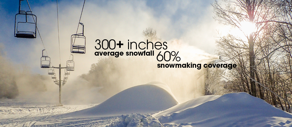 300+ inches average snowfall, 60% snowmaking coverage